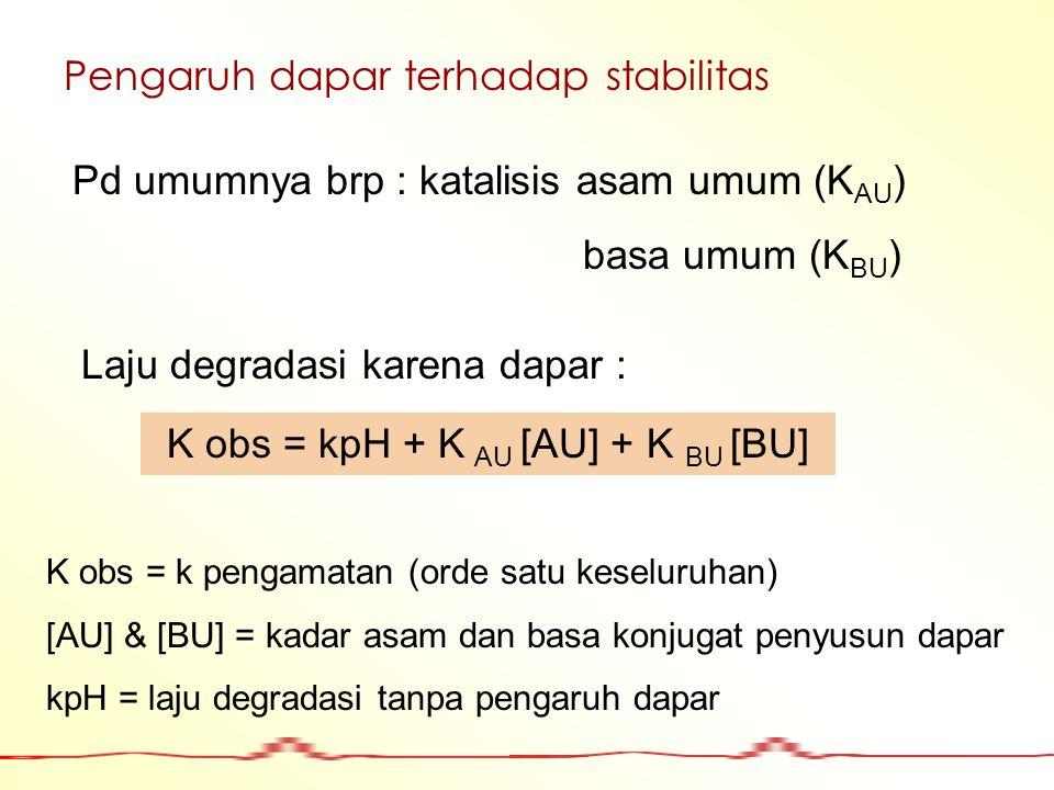 K obs = kpH + K AU [AU] + K BU [BU]